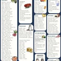 Low Carb Food List Printable