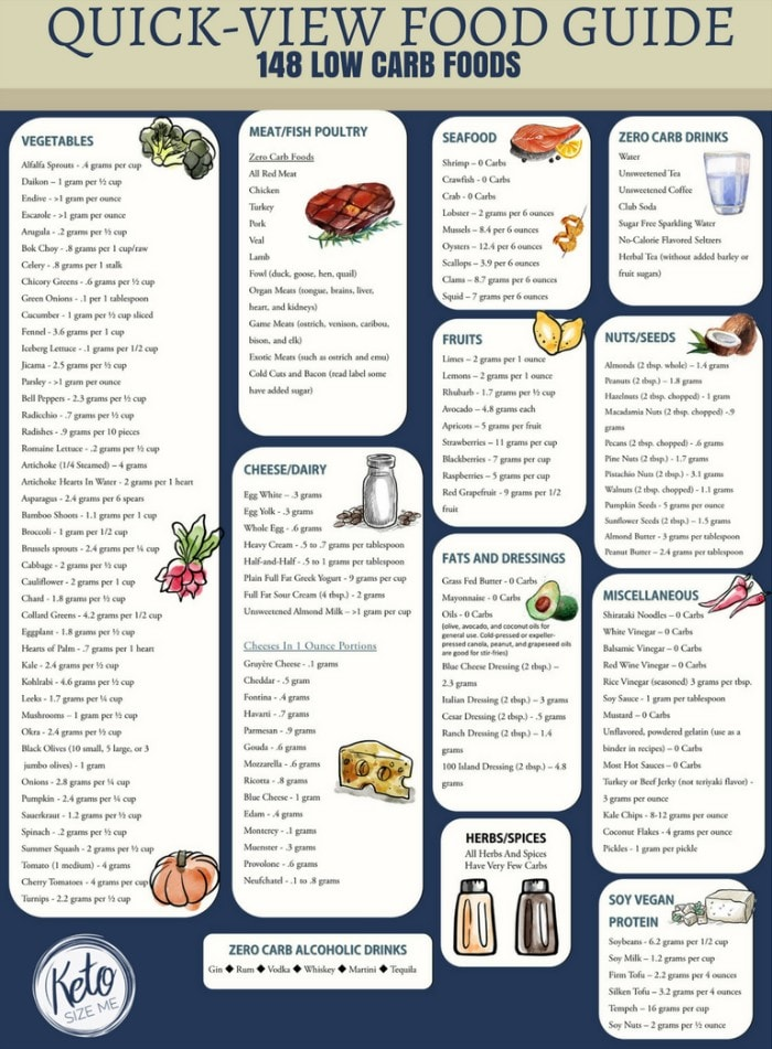 low carb food count chart